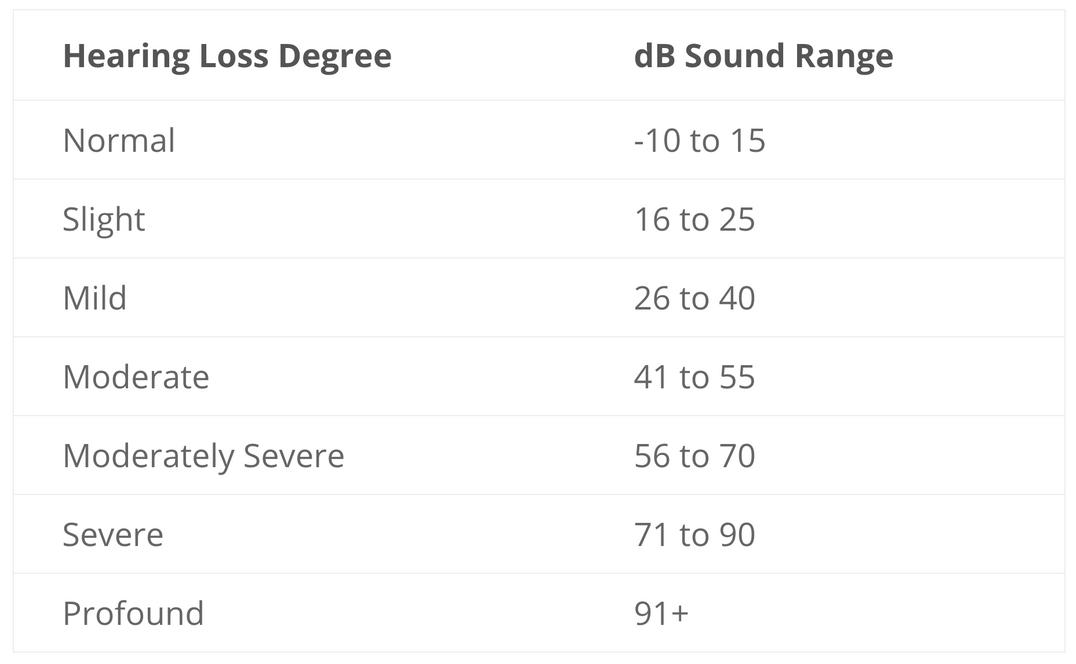 The degrees of hearing loss. Modern Hearing Solutions of Wyoming.