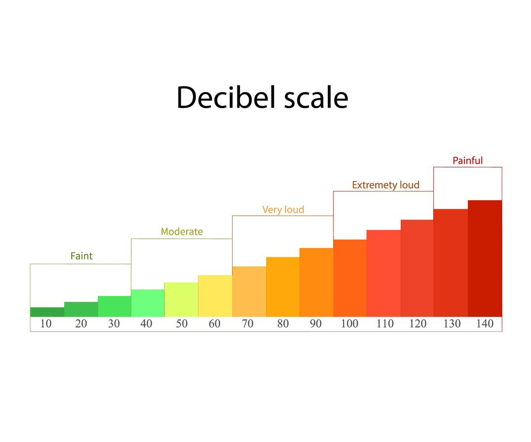 Decibel Scale of Hearing Loss. Modern Hearing Solutions of Wyoming.
